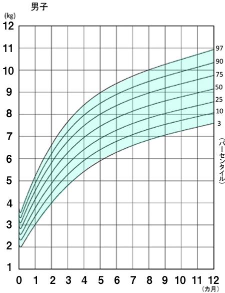 男子体重曲線