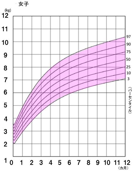 女子体重曲線