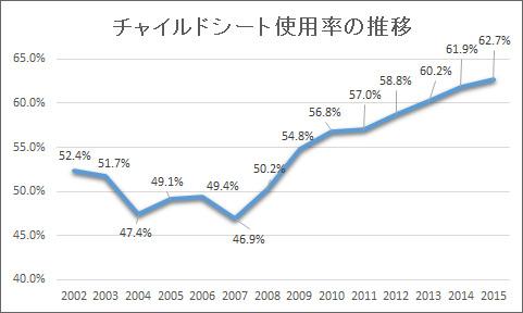 チャイルドシート使用率の推移