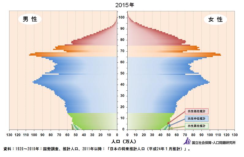 2015人口ピラミッド